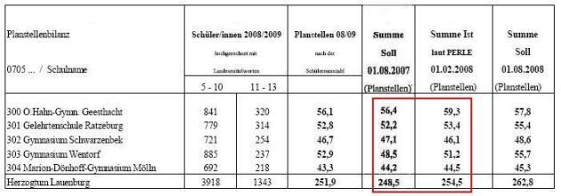 Personalzuweisungsverfahren 2007 und 2008