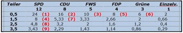 Roses Wechsel trifft die FWS und verhilft der SPD zur Dominanz in den Ausschüssen