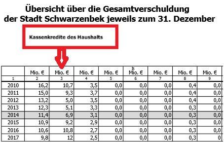 Es ist die Stadt selbst, die der Kommunalaufsicht die erwartete Entwicklung der Kassenkredite meldete (Auszug aus dem Vorbericht zum Haushalt 2014)