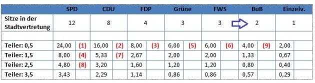 Bei Abzug der zwei Mandate aus der FWS in eine dann eigenständige Fraktion sicherte diese sich in jedem Neuner-Ausschuss einen Sitz