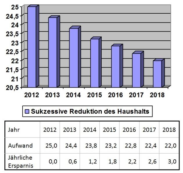 Alleine bis zum Vertragsende am 31.12.2019 ergibt sich bei kontinuierlicher Rückführung des Haushalts ein Einsparsumme von 14,4 Millionen EUR!